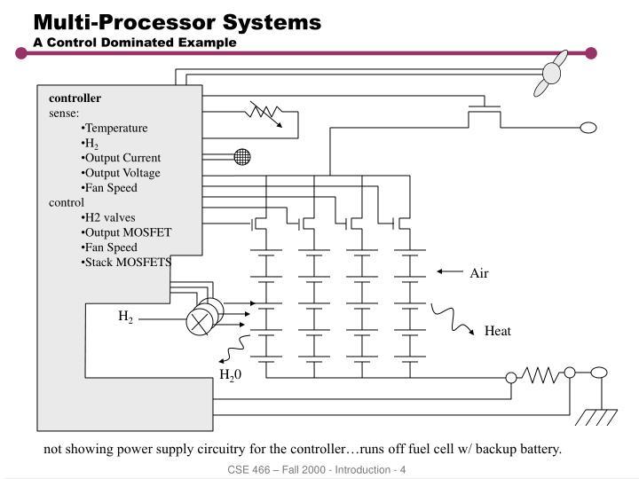 Multi-Processor Systems