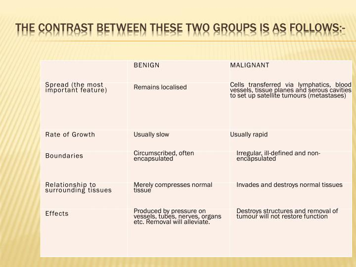The contrast between these two groups is as follows:-