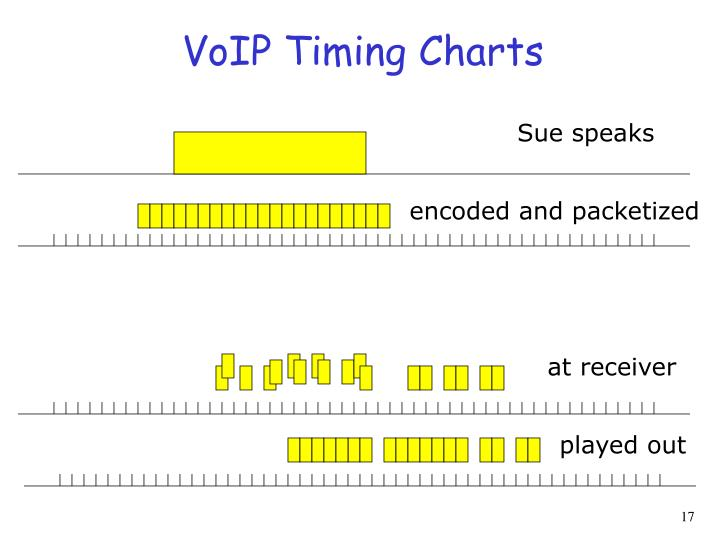 VoIP Timing Charts