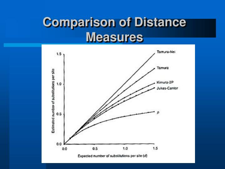 Comparison of Distance Measures