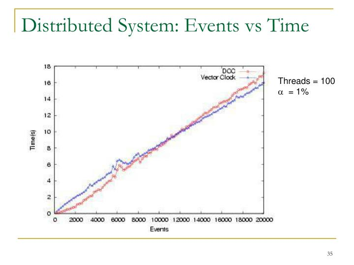 Distributed System: Events vs Time