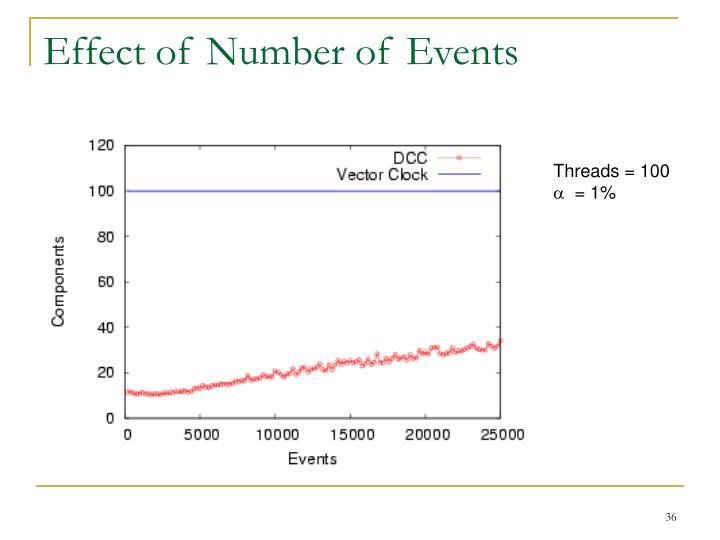 Effect of Number of Events
