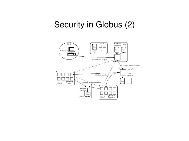 Security in Globus (2)