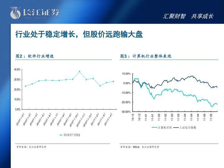 行业处于稳定增长,但股价远跑输大盘