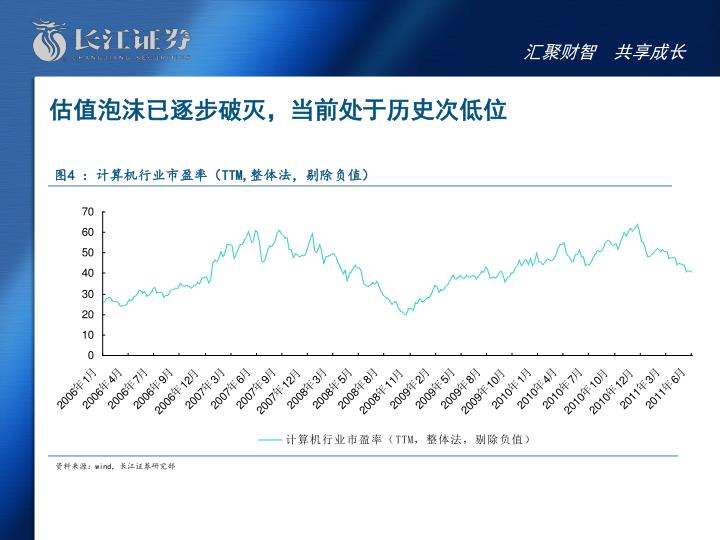 估值泡沫已逐步破灭,当前处于历史次低位