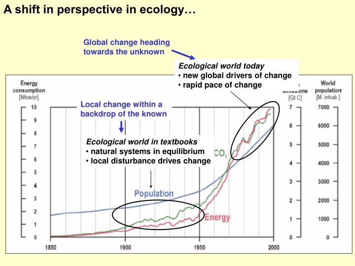 A shift in perspective in ecology…