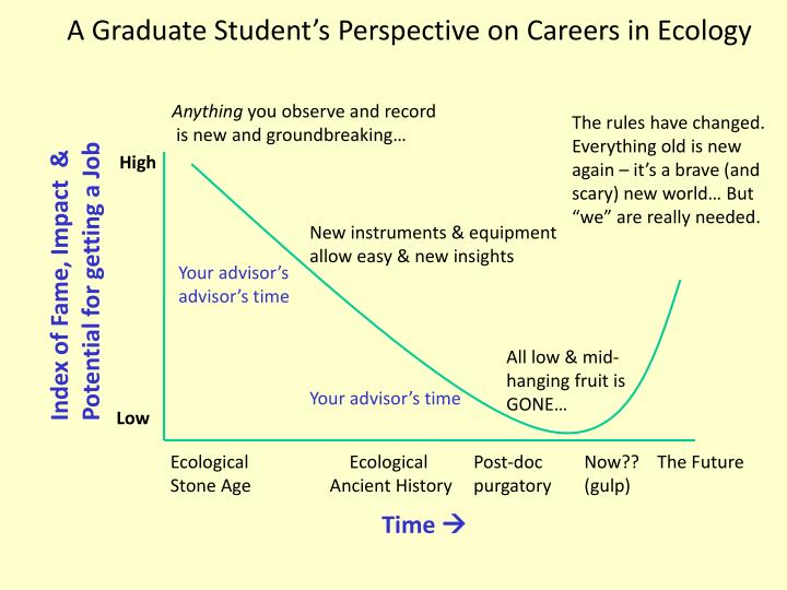 A Graduate Student's Perspective on Careers in Ecology