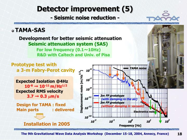 Detector improvement (5)