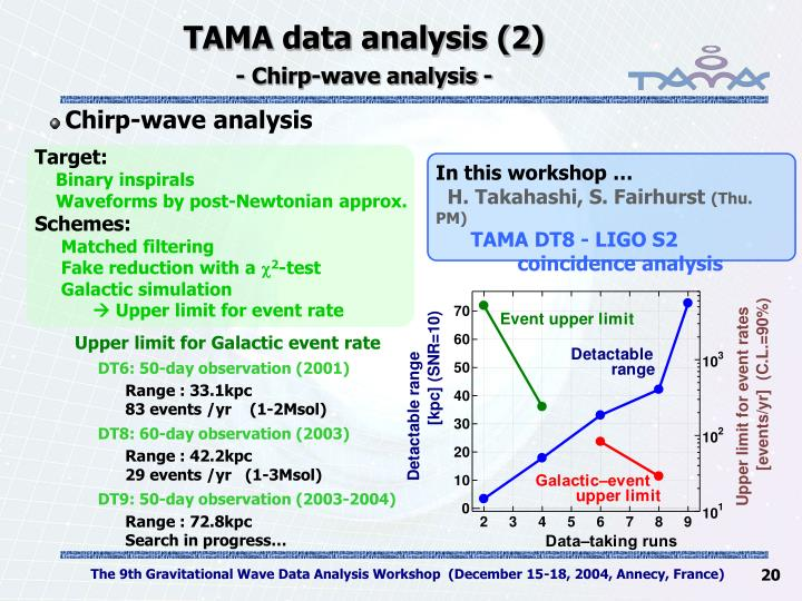 TAMA data analysis (2)