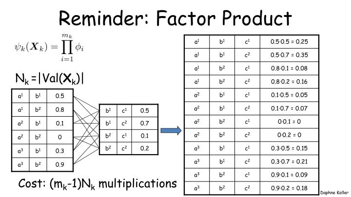 Reminder: Factor Product