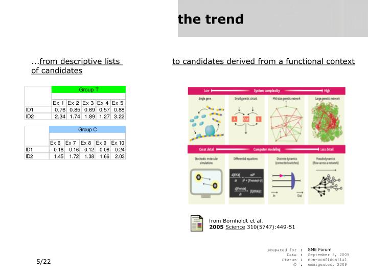 to candidates derived from a functional context