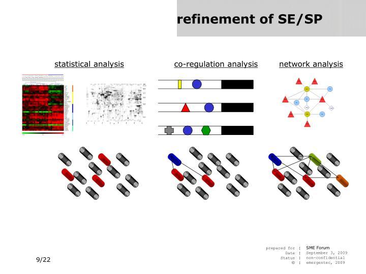 co-regulation analysis