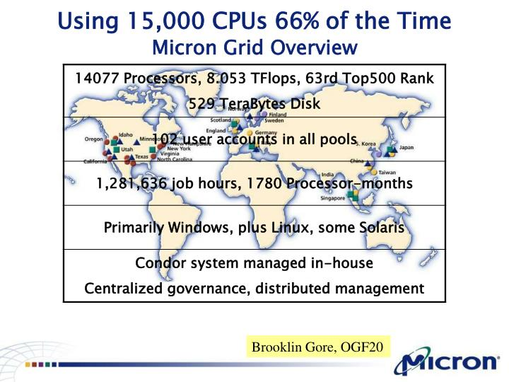 Using 15,000 CPUs 66% of the Time