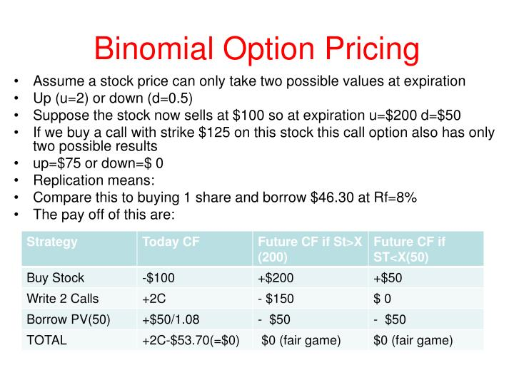 Binomial Option Pricing