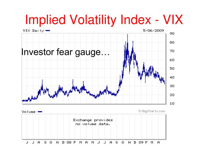 Implied Volatility Index - VIX