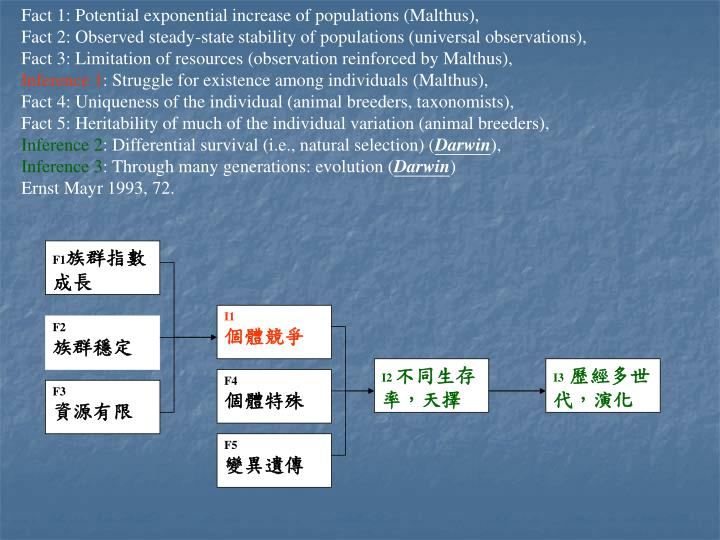 Fact 1: Potential exponential increase of populations (Malthus),