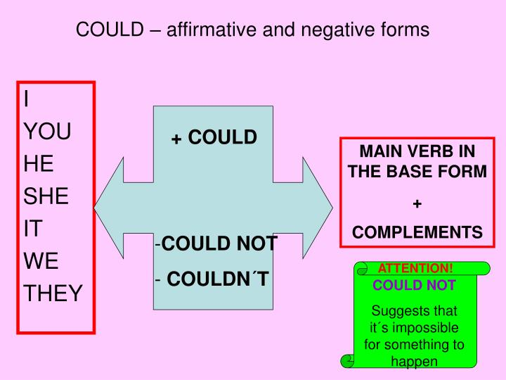 COULD – affirmative and negative forms
