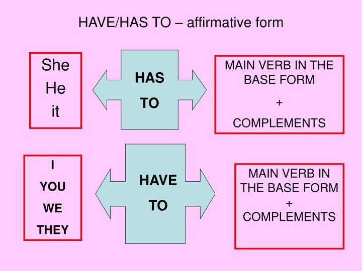 HAVE/HAS TO – affirmative form