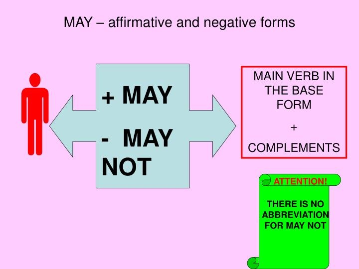 MAY – affirmative and negative forms