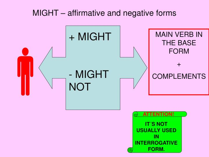 MIGHT – affirmative and negative forms