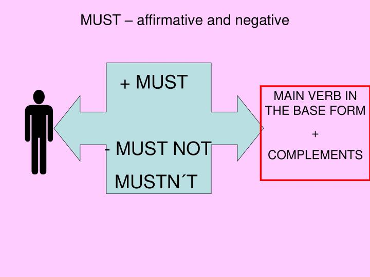 MUST – affirmative and negative