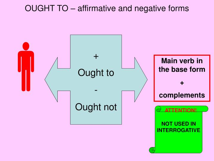 OUGHT TO – affirmative and negative forms