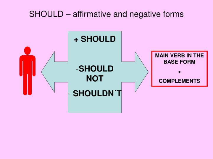 SHOULD – affirmative and negative forms