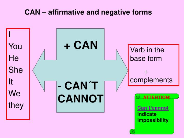 CAN – affirmative and negative forms