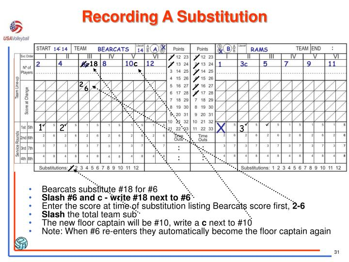 Recording A Substitution
