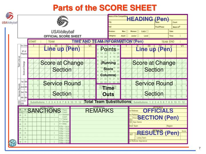 Parts of the SCORE SHEET
