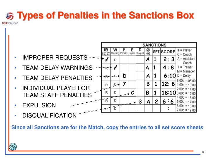 Types of Penalties in the Sanctions Box