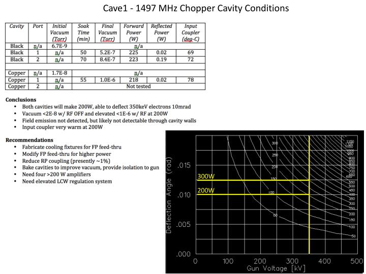 Cave1 - 1497 MHz Chopper Cavity Conditions