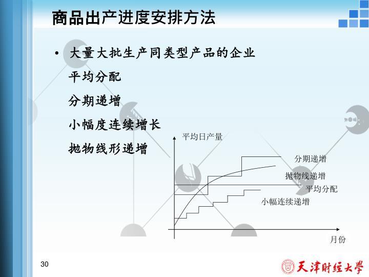 商品出产进度安排方法