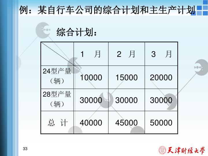 例:某自行车公司的综合计划和主生产计划
