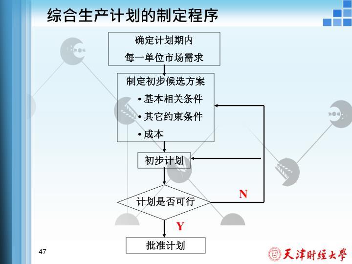 综合生产计划的制定程序