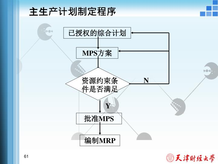 主生产计划制定程序