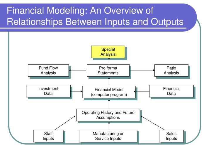 Financial Modeling: An Overview of Relationships Between Inputs and Outputs
