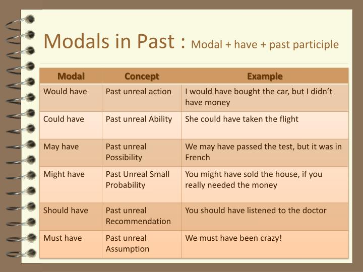 Modals in Past :
