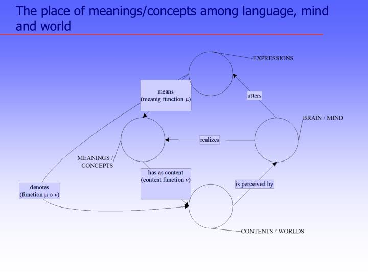 The place of meanings concepts among language mind and world
