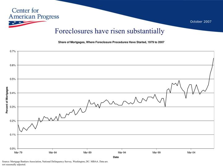 Foreclosures have risen substantially