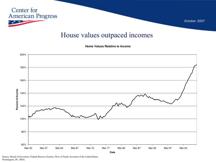 House values outpaced incomes