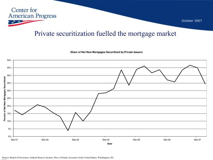 Private securitization fuelled the mortgage market