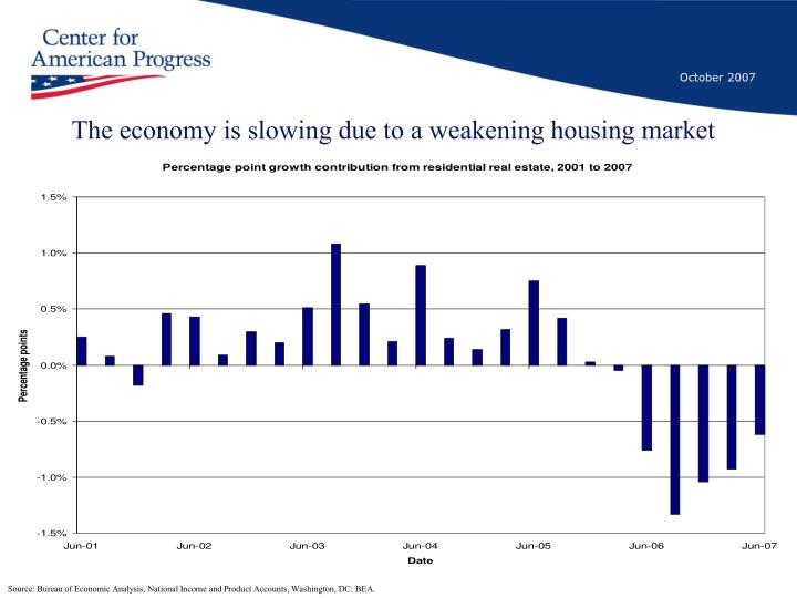 The economy is slowing due to a weakening housing market
