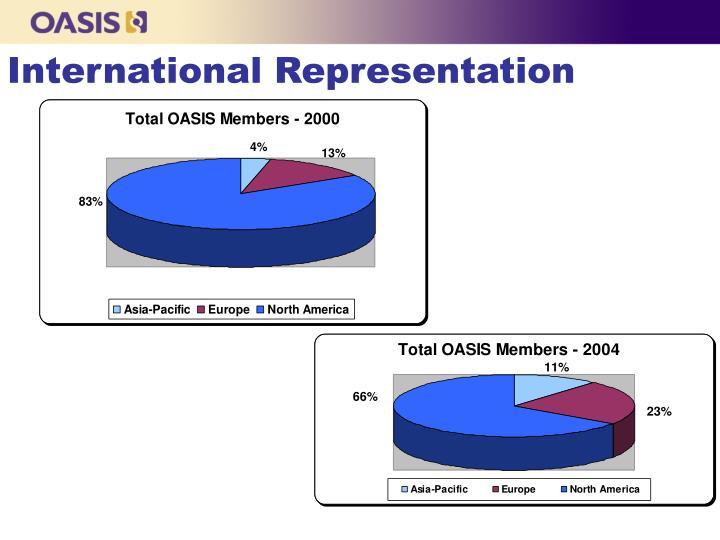 International Representation