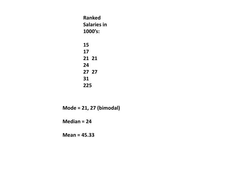 Ranked Salaries in 1000's: