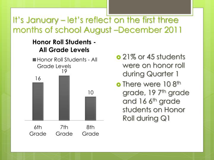 It's January – let's reflect on the first three months of school August –December 2011