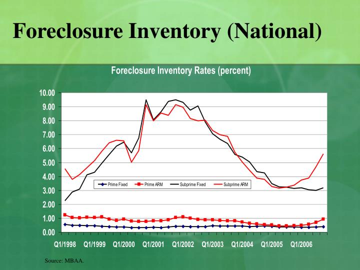 Foreclosure Inventory (National)