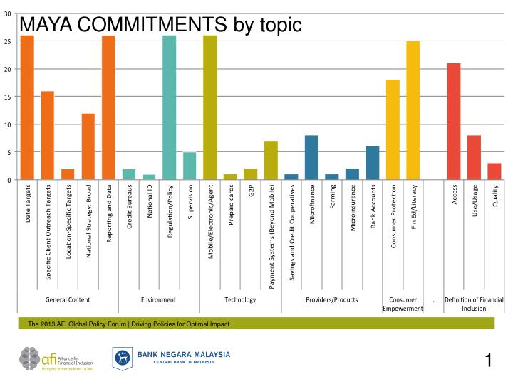 MAYA COMMITMENTS by topic