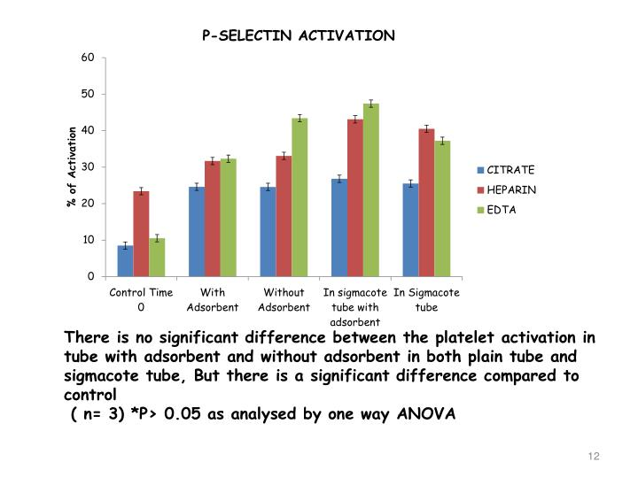 There is no significant difference between the platelet activation in tube with adsorbent and without adsorbent in both plain tube and  sigmacote tube, But there is a significant difference compared to control