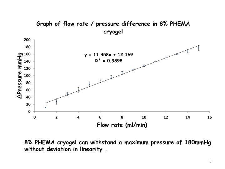 8% PHEMA cryogel can withstand a maximum pressure of 180mmHg without deviation in linearity .